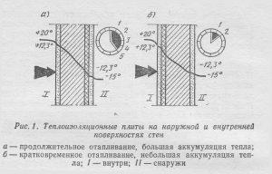 Теплоизоляционные плиты на наружной и внутренней поверхностях стен